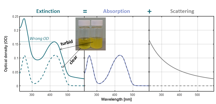 Extinction, Absorption, and Scattering spectra of Yellow dye